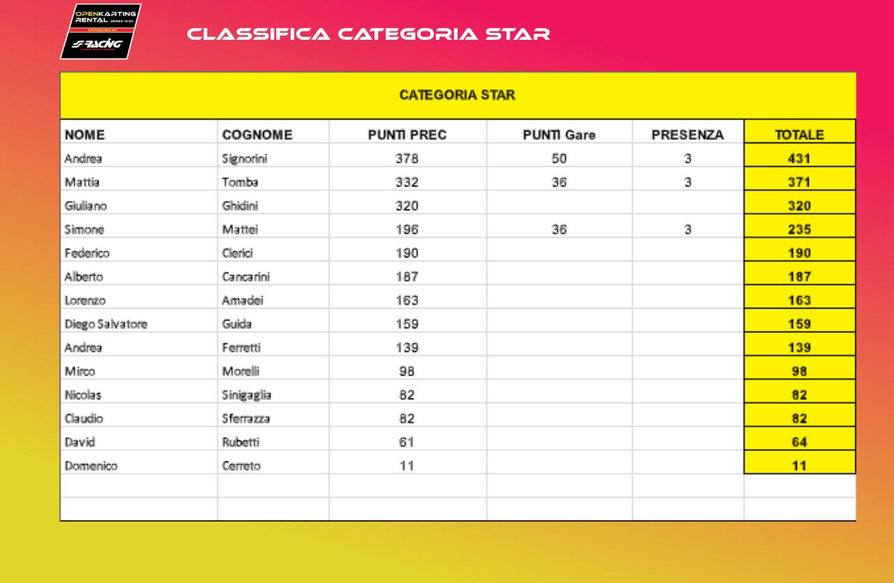 CLASSIFICA STAR FINALE
